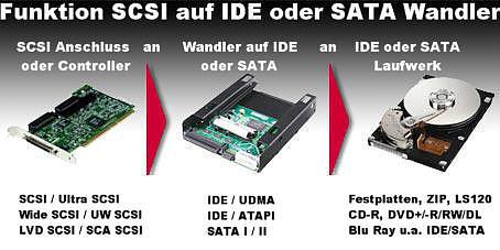 Mit einem Wandler von SCSI auf IDE oder SATA preiswerte IDE / UDMA / ATAPI oder SATA Laufwerke an jeder SCSI Schnittstelle nutzen